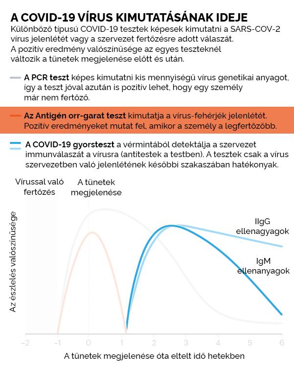 COVID-19 antigén gyorsteszt 99 % - os sikeraránnyal, 1db