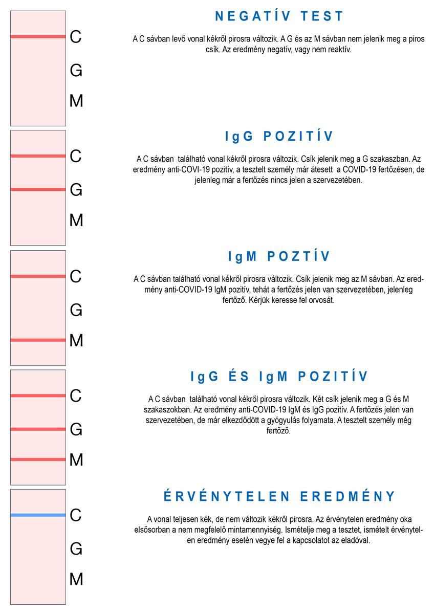 Gyorsteszt COVID-19, 1 darab, 97,5% -os sikeraránnyal